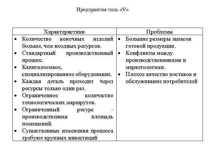 Предприятия типа «V» Характеристики Проблемы Количество конечных изделий Большие размеры запасов больше, чем входных