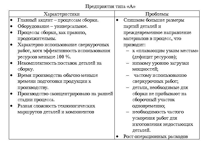 Предприятия типа «А» Характеристики Главный акцент – процессам сборки. Оборудование – универсальное. Процессы сборки,