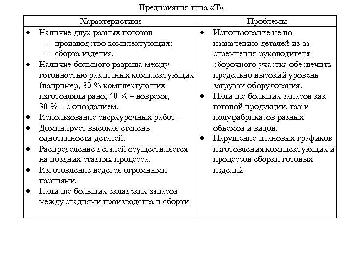 Предприятия типа «Т» Характеристики Наличие двух разных потоков: производство комплектующих; сборка изделия. Наличие большого