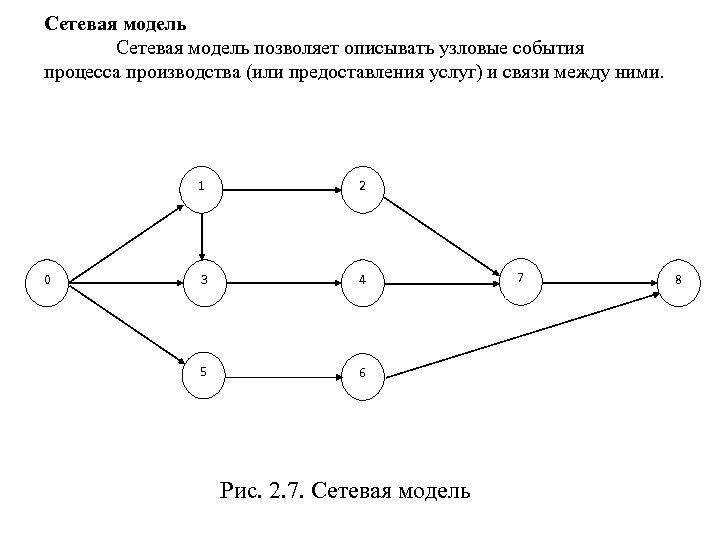 Сетевая модель позволяет описывать узловые события процесса производства (или предоставления услуг) и связи между