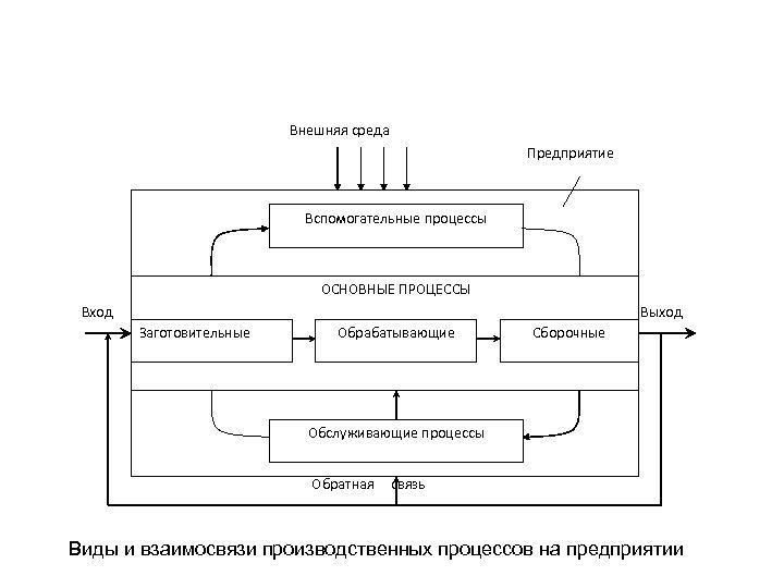 Внешняя среда Предприятие Вспомогательные процессы ОСНОВНЫЕ ПРОЦЕССЫ Вход Выход Заготовительные Обрабатывающие Сборочные Обслуживающие процессы
