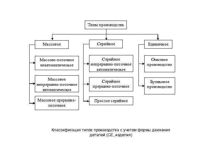 Типы производства Массовое Серийное Единичное Массово-поточное неавтоматическое Серийное непрерывно-поточное автоматическое Опытное производство Массовое непрерывно-поточное