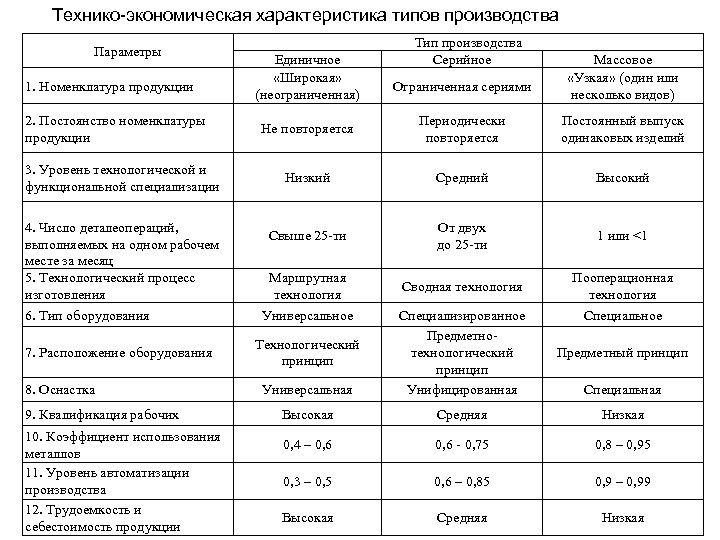Технико-экономическая характеристика типов производства Параметры 1. Номенклатура продукции 2. Постоянство номенклатуры продукции 3. Уровень