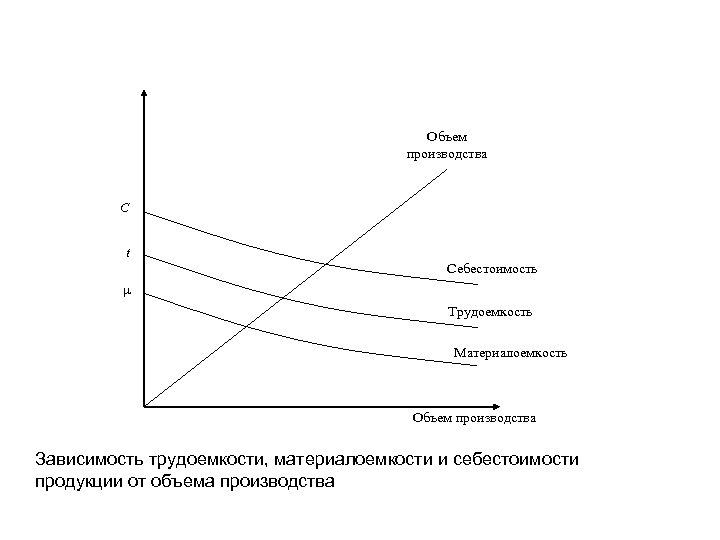 Объем производства С t Себестоимость µ Трудоемкость Материалоемкость Объем производства Зависимость трудоемкости, материалоемкости и