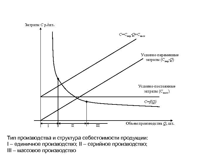 Затраты С р. /шт. C=Cпер∙Q+Cпост Условно-переменные затраты (Спер∙Q) Условно-постоянные затраты (Спост) С=f(Q) I II