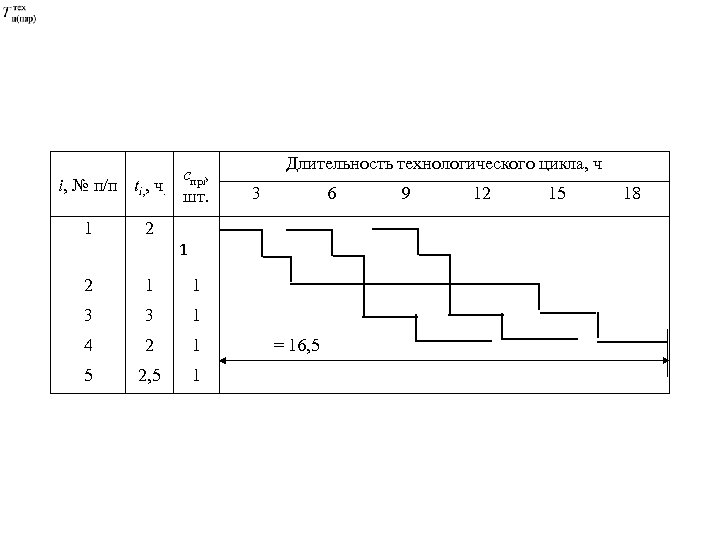 i, № п/п ti, , ч. 1 спрi, шт. Длительность технологического цикла, ч 3