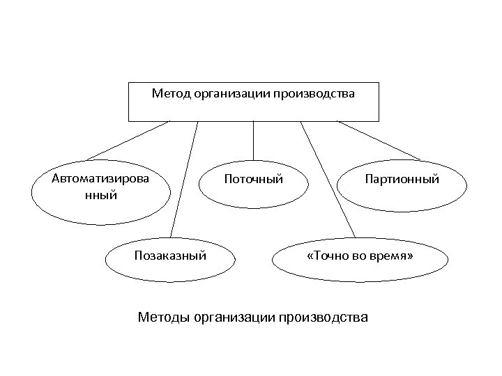 Метод организации производства Автоматизирова нный Позаказный Поточный Партионный «Точно во время» Методы организации производства