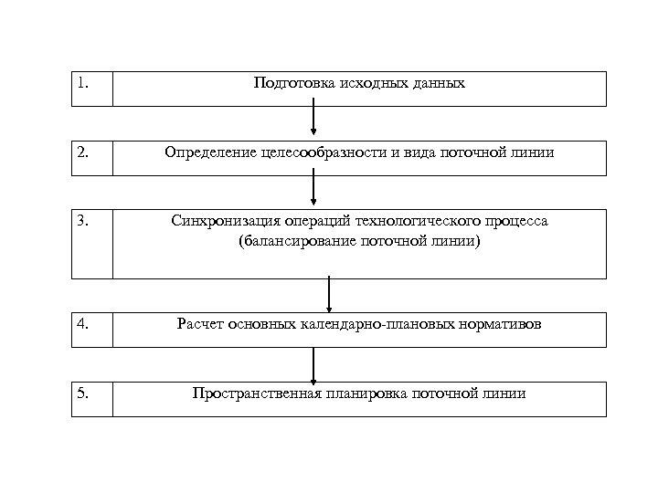 1. Подготовка исходных данных 2. Определение целесообразности и вида поточной линии 3. Синхронизация операций