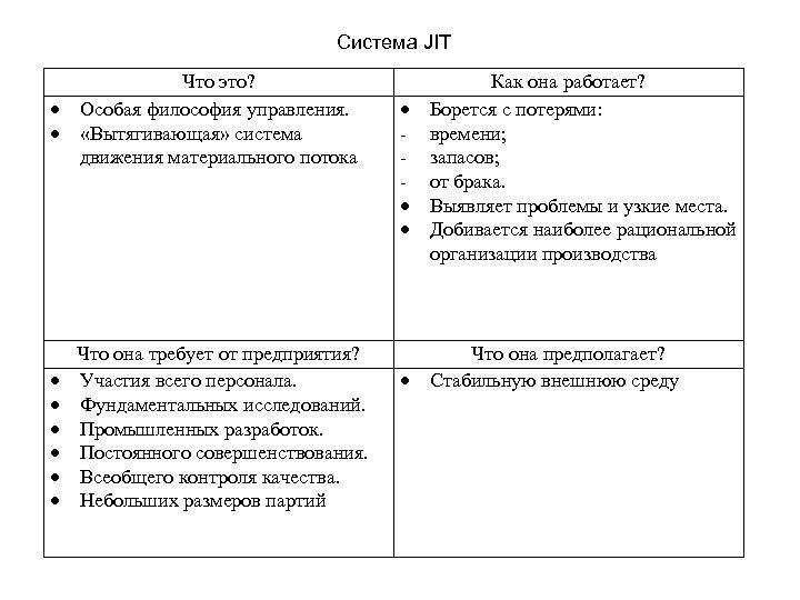 Система JIT Что это? Особая философия управления. «Вытягивающая» система движения материального потока Что она