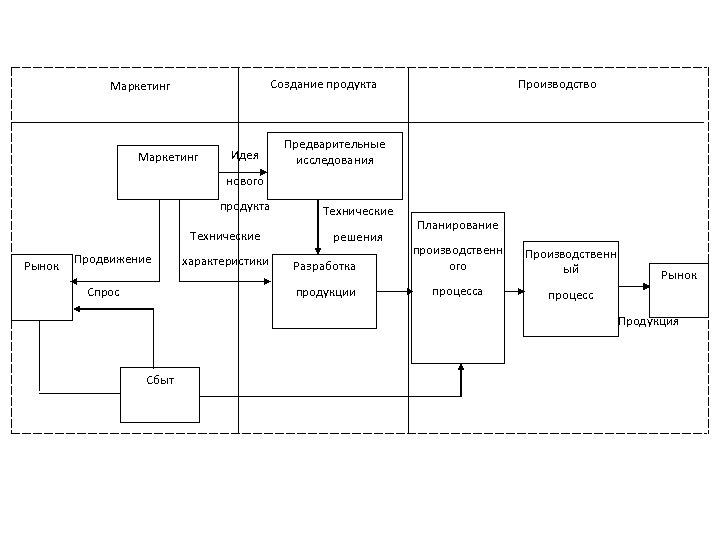 Создание продукта Маркетинг Идея Производство Предварительные исследования нового продукта Технические Рынок Технические решения Планирование