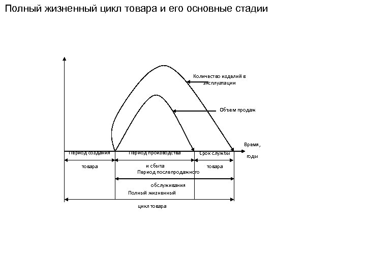 Полный жизненный цикл товара и его основные стадии Количество изделий в эксплуатации Объем продаж