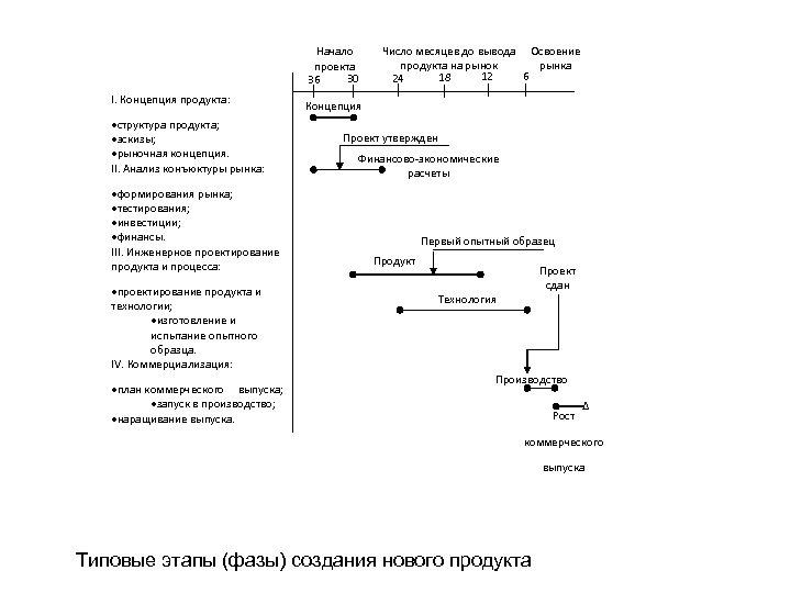 Начало проекта 30 36 I. Концепция продукта: структура продукта; эскизы; рыночная концепция. II. Анализ