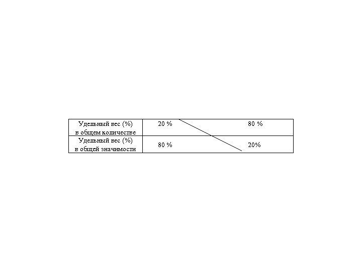 Удельный вес (%) в общем количестве Удельный вес (%) в общей значимости 20 %