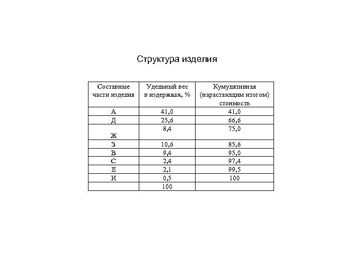 Структура изделия Составные части изделия Удельный вес в издержках, % А Д 41, 0