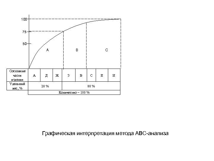 100 75 50 A Составные части изделия Удельный вес, % А Д 20 %