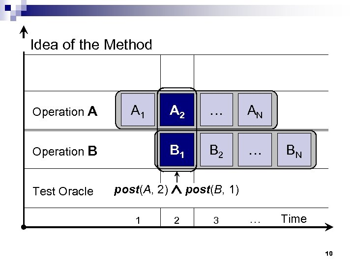 Idea of the Method A 2 … AN Operation B B 1 B 2