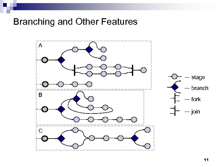 Branching and Other Features A — stage B — branch — fork — join