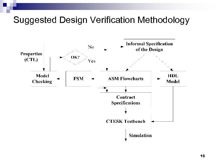 Suggested Design Verification Methodology 16