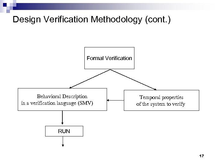 Design Verification Methodology (cont. ) Formal Verification Behavioral Description in a verification language (SMV)