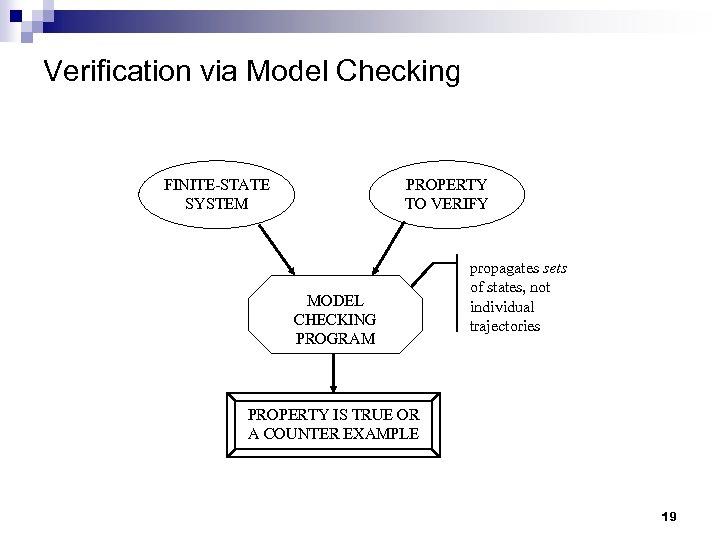 Verification via Model Checking FINITE-STATE SYSTEM PROPERTY TO VERIFY MODEL CHECKING PROGRAM propagates sets