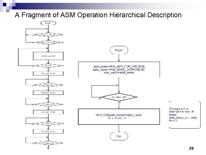 A Fragment of ASM Operation Hierarchical Description 20