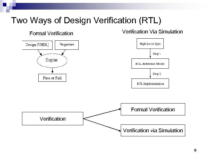 Two Ways of Design Verification (RTL) Formal Verification Via Simulation Formal Verification via Simulation