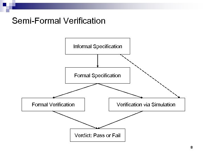 Semi-Formal Verification Informal Specification Formal Verification via Simulation Verdict: Pass or Fail 8