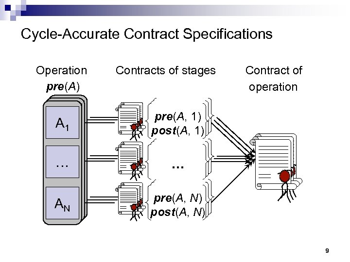 Cycle-Accurate Contract Specifications Operations pre(A) Contracts of stages A A A 111 pre(A, 1)
