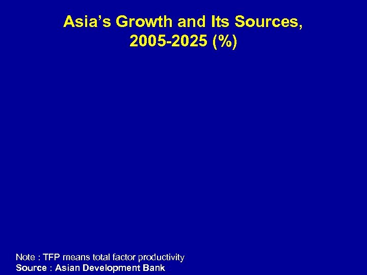 Asia's Growth and Its Sources, 2005 -2025 (%) Note : TFP means total factor