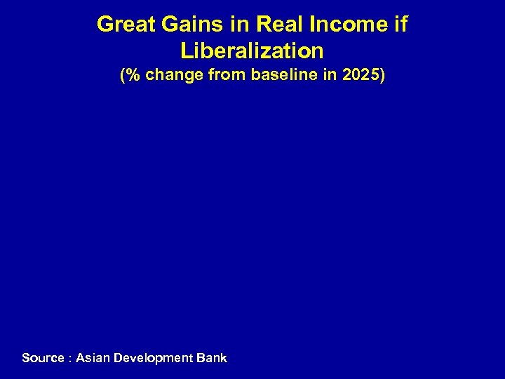 Great Gains in Real Income if Liberalization (% change from baseline in 2025) Source