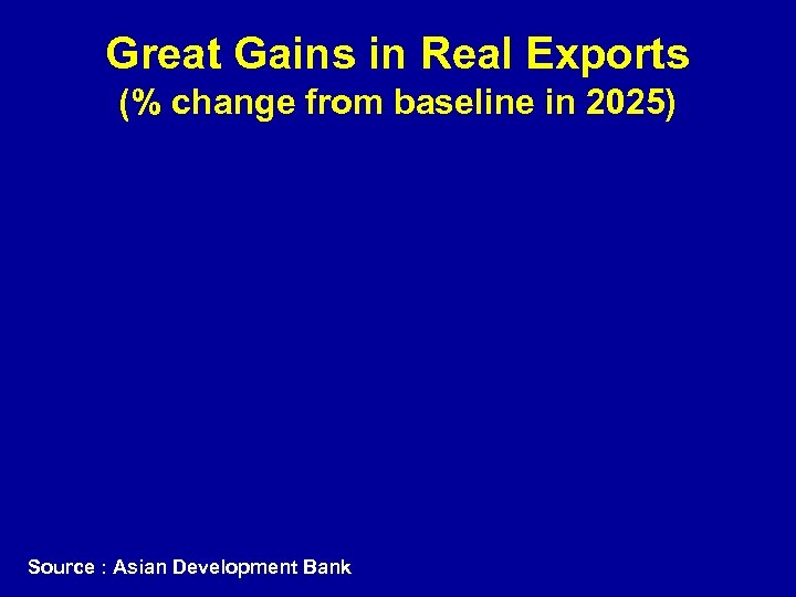 Great Gains in Real Exports (% change from baseline in 2025) Source : Asian