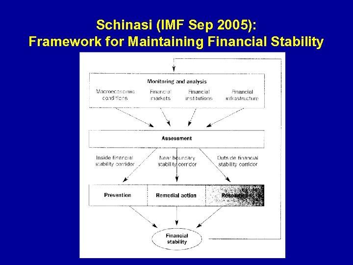 Schinasi (IMF Sep 2005): Framework for Maintaining Financial Stability