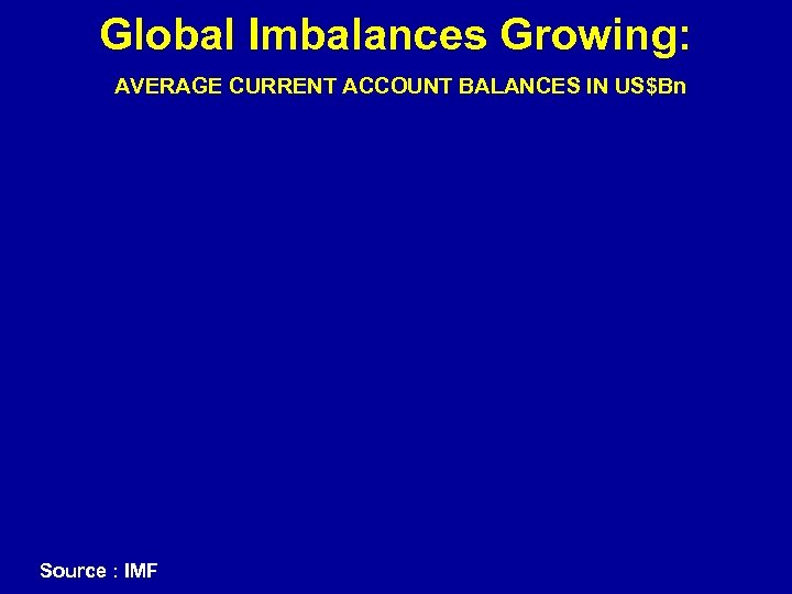 Global Imbalances Growing: AVERAGE CURRENT ACCOUNT BALANCES IN US$Bn Source : IMF