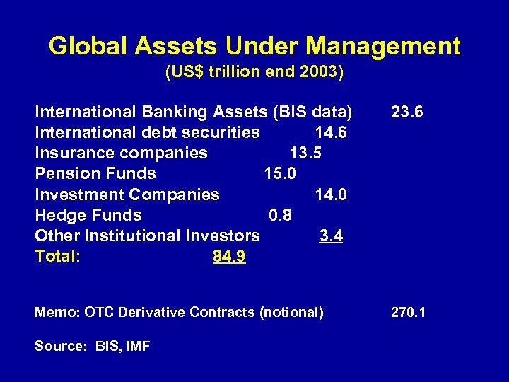 Global Assets Under Management (US$ trillion end 2003) International Banking Assets (BIS data) International