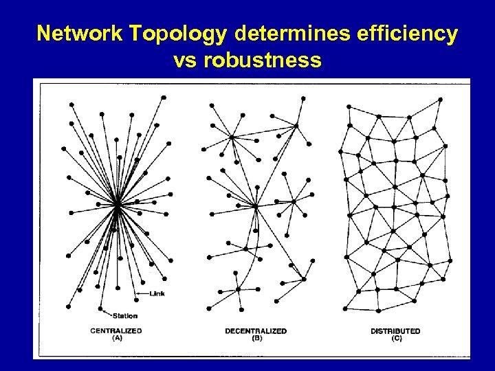 Network Topology determines efficiency vs robustness