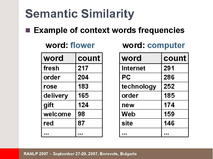 Semantic Similarity n Example of context words frequencies word: flower word: computer word count