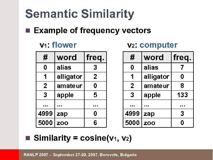 Semantic Similarity n Example of frequency vectors v 1: flower # word 0 1