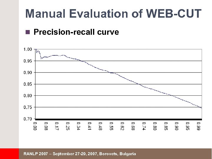 Manual Evaluation of WEB-CUT n Precision-recall curve RANLP 2007 – September 27 -29, 2007,