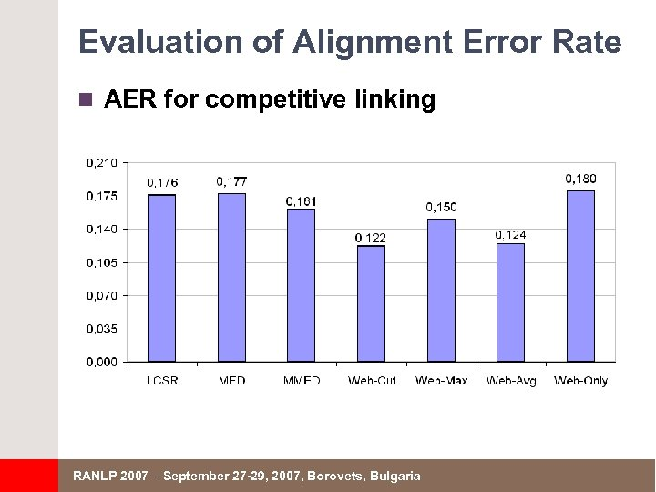 Evaluation of Alignment Error Rate n AER for competitive linking RANLP 2007 – September