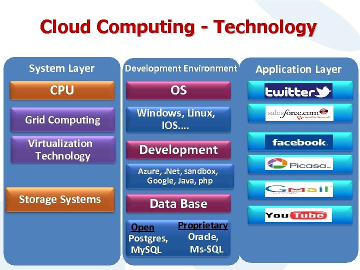 Cloud Computing - Technology System Layer Development Environment CPU OS Grid Computing Windows, Linux,