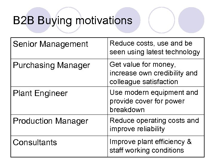 B 2 B Buying motivations Senior Management Reduce costs, use and be seen using