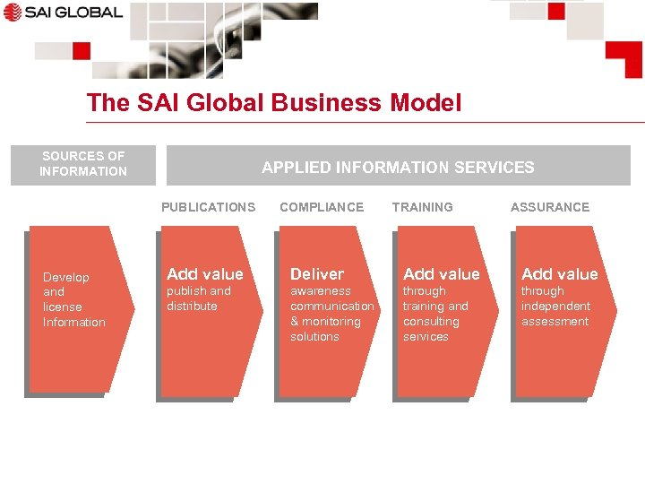 The SAI Global Business Model SOURCES OF INFORMATION APPLIED INFORMATION SERVICES PUBLICATIONS Develop and