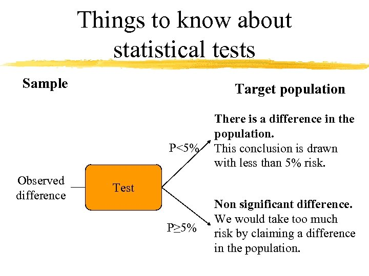 Things to know about statistical tests Sample Target population P<5% Observed difference There is