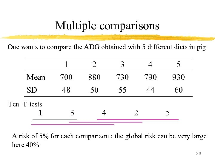 Multiple comparisons One wants to compare the ADG obtained with 5 different diets in