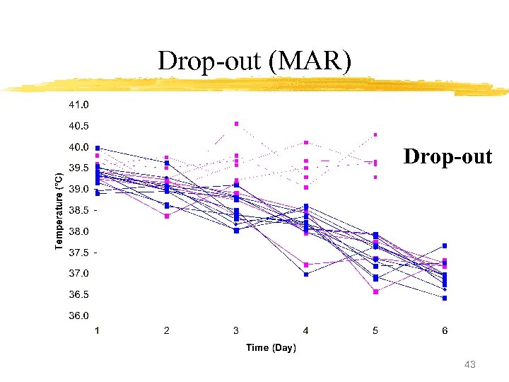 Drop-out (MAR) Drop-out 43