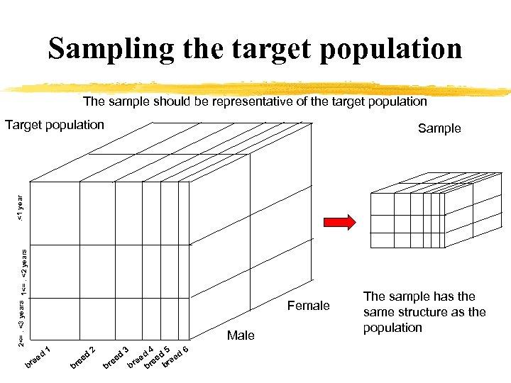 Sampling the target population The sample should be representative of the target population Target