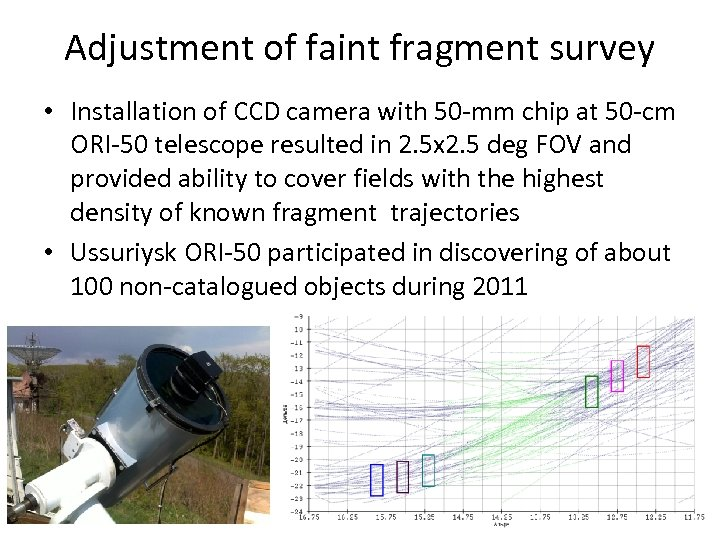 Adjustment of faint fragment survey • Installation of CCD camera with 50 -mm chip