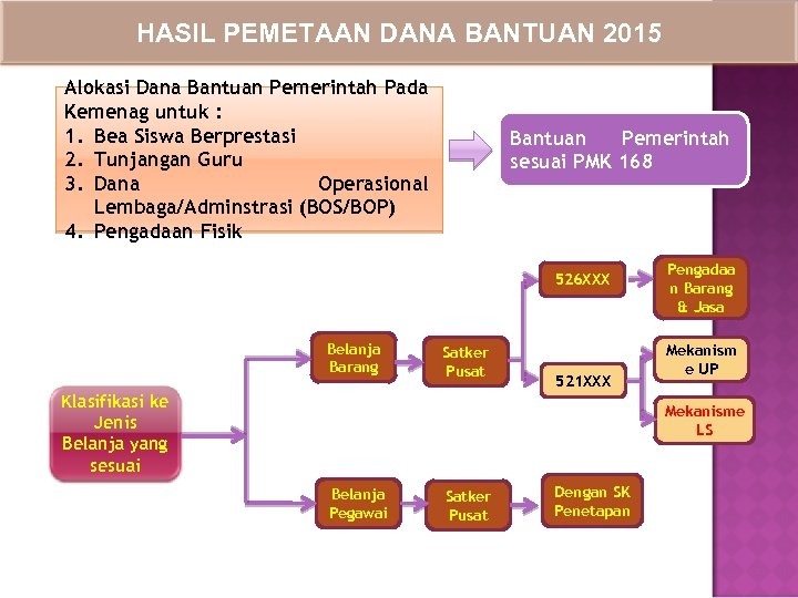 HASIL PEMETAAN DANA BANTUAN 2015 Alokasi Dana Bantuan Pemerintah Pada Kemenag untuk : 1.