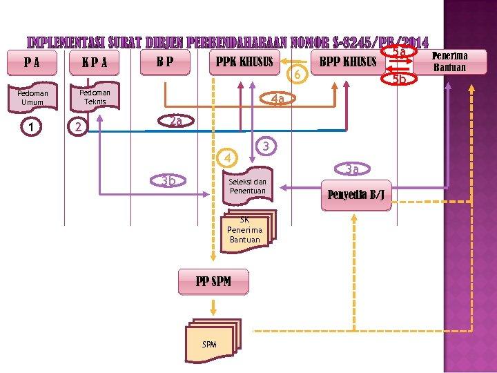 IMPLEMENTASI SURAT DIRJEN PERBENDAHARAAN NOMOR S-8245/PB/2014 PA Pedoman Umum 1 KPA BP PPK KHUSUS