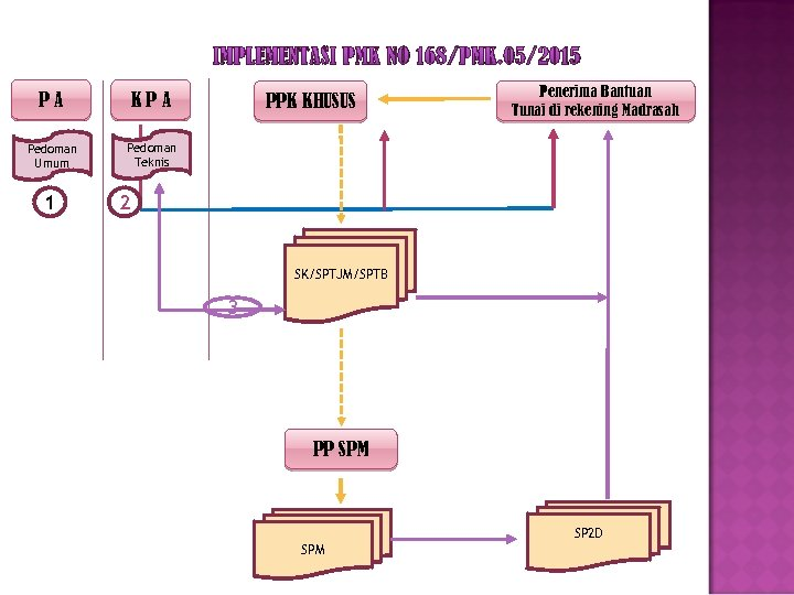 IMPLEMENTASI PMK NO 168/PMK. 05/2015 PA KPA Pedoman Umum Penerima Bantuan Tunai di rekening